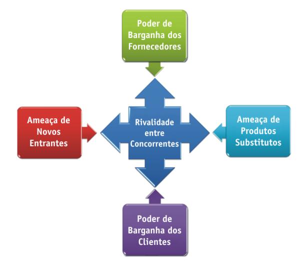 Cinco Forças de Michael Porter